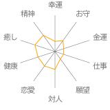 「薔薇色」インカローズ・水晶(クォーツ)花かずら(6mm)ブレスレットの運勢チャート