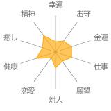 「向日葵色」シトリン・水晶(クォーツ)花かずら(6mm)ブレスレットの運勢チャート