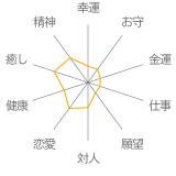 「薔薇色」インカローズ・水晶(クォーツ)花かずら(6mm)ストラップの運勢チャート