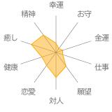 「一陽来復運」インカローズ・プレナイト・ラリマー・ブルートパーズの組み合わせ画像3